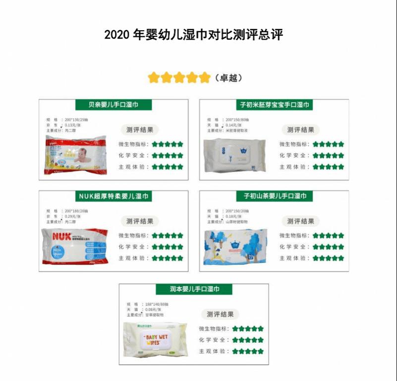 深圳公布了市场上15种婴儿湿巾的比强度