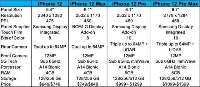 "iPhone12""真香定律"",先沸腾了二手市场 网络快讯 第1张"