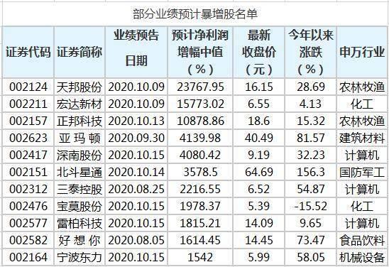 131家中小板公司预计前三季净利润增幅翻倍