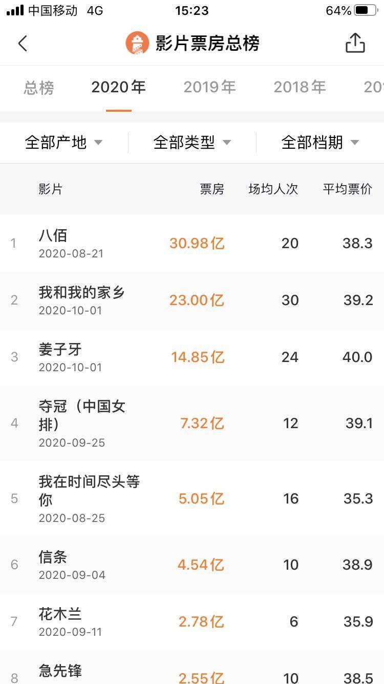 中国电影票房超北美成全球第一,多部大片定档