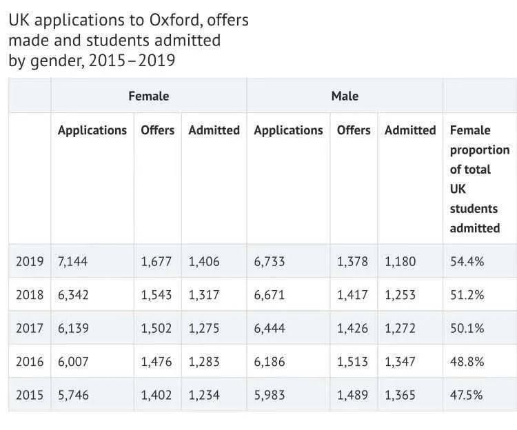 100年前,牛津第一位女学生诞生!女孩子们,一定要看呀…