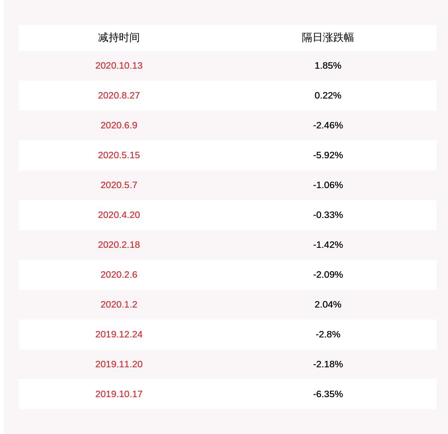 蠡湖股份:两位股东合计解除215万股,占比1%