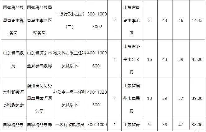 临沂市人口数量2021年_澄清:2021年临沂最终真正考取北大清华的人数统计