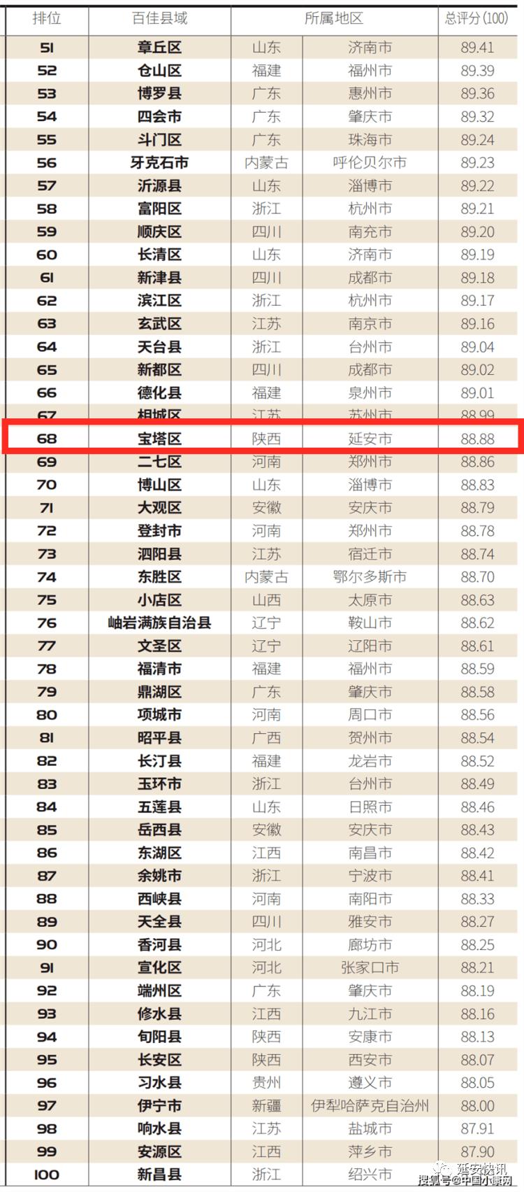 2020年宝塔区总人口_2020年日历图片