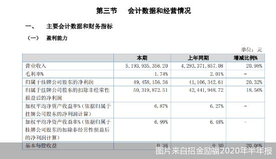 """营收首超百亿IPO却黄了 招金励福上市梦""""再碎"""""""