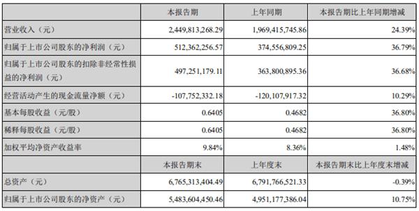 豪迈科技跌停 前十大流通股东泓德基金旗下混基占3席