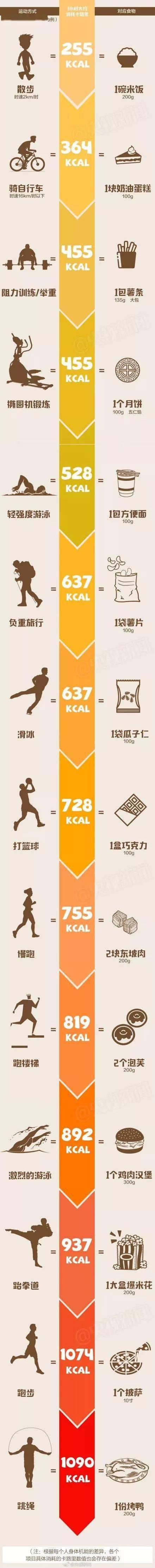 你吃进去的食物,做多少运动才能消耗掉?