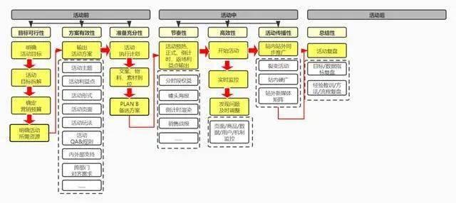 双11活动运营方案及规划!