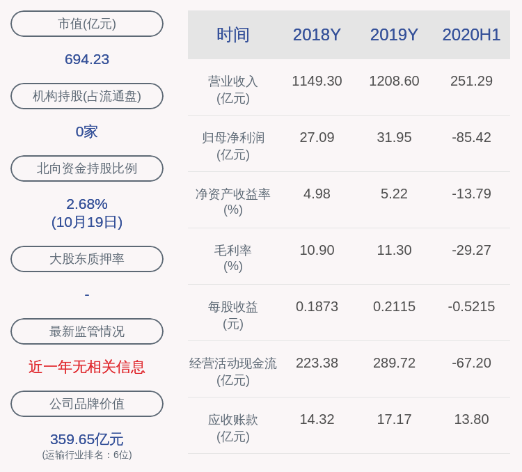 东方航空:股东均瑶集团质押1.76亿股