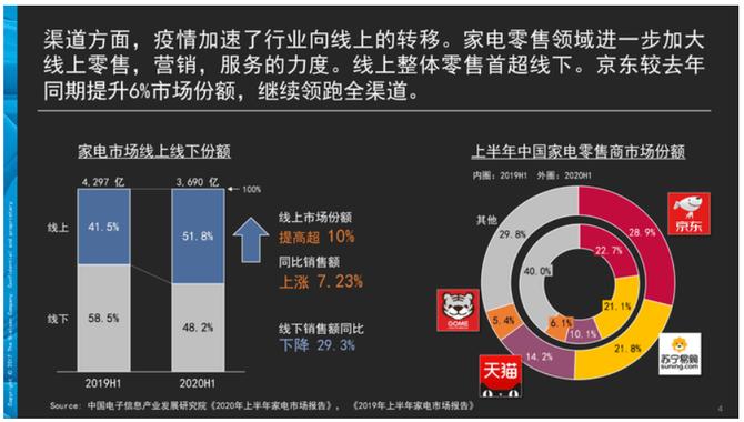 2020年3C家电行业消费趋势报告:京东成11.11超四成消费者选择平台