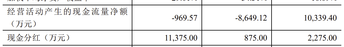 突击分红使未分配利润为负,豪森股份借IPO转型有何胜算?