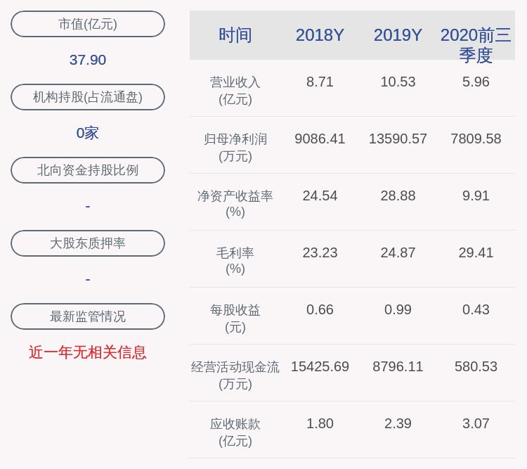 瑞鹄模具:2020年前三季度净利润约7810万元,同比增加22.37%