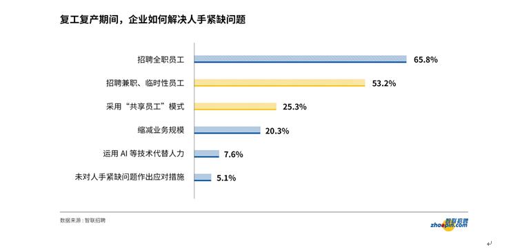 五成多企业选择招聘兼职临时员工,深圳共享经济表现亮眼