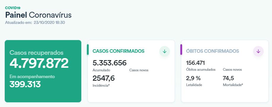 巴西累计确诊超535万,30到59岁年事段群体
