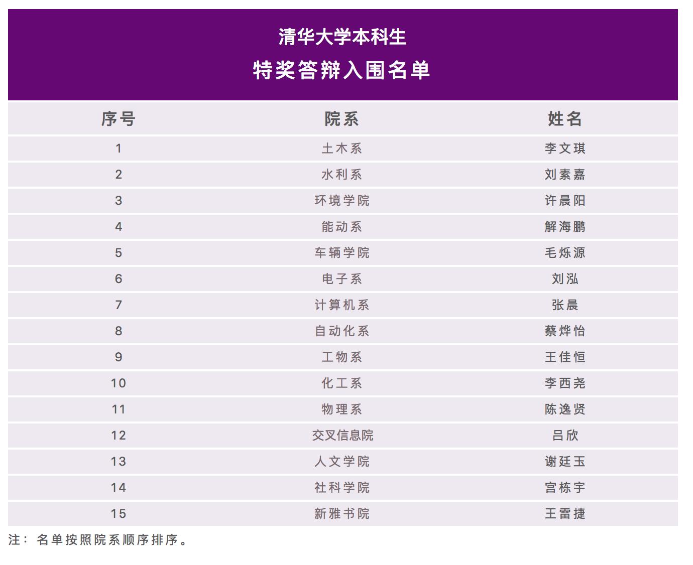 """恒达首页清华公布2020特奖候选人名单 网友戏称""""神仙打架""""开始了"""