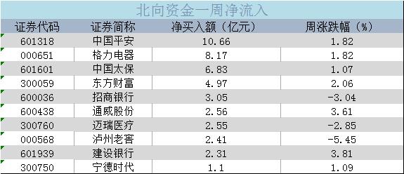 北向资金丨本周扫货重点曝光 中国平安获净买入10.66亿元