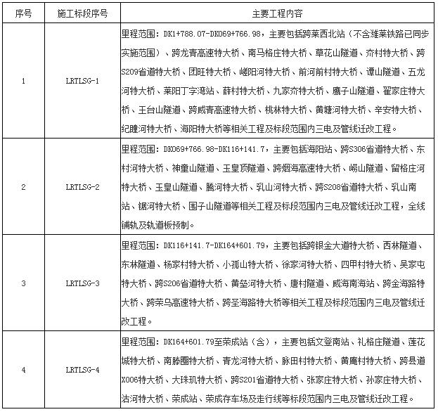 莱西至荣成铁路中标效果【体育APP下载】(图1)