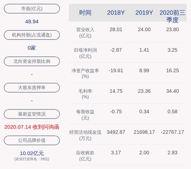 金新农:前三季度净利润约3.25亿元,同比增加830.25%