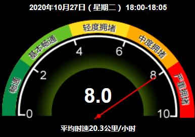 严重拥堵!目前北京全路网交通指数为8.0