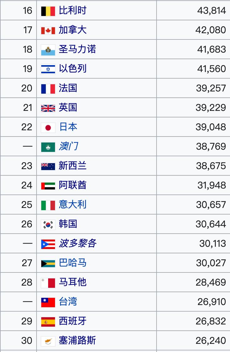 预计2020年全球人均g_人均寿命(2)