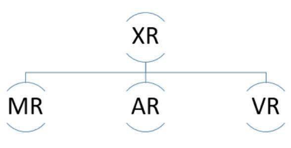 全球XR联盟成立,微美全息4654 IP构建5G+XR内容生态