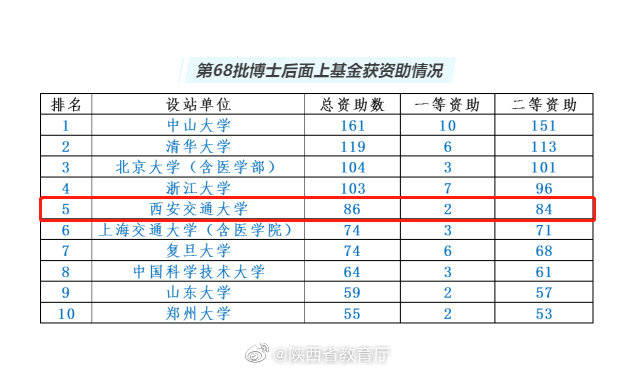 全国第5!西安交大86人获中国博士后科学基金第68批面上资助!