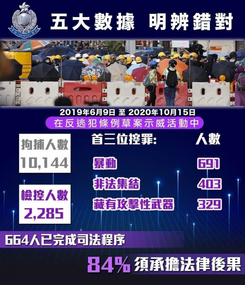 """香港警方在""""修例风波""""中已检控2285人,拘捕总人数破万"""