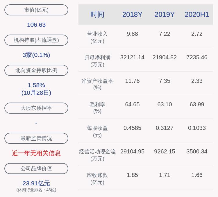 成绩单!视觉中国:2020年前三季度净利润约1.22亿元,同比下降43.15%