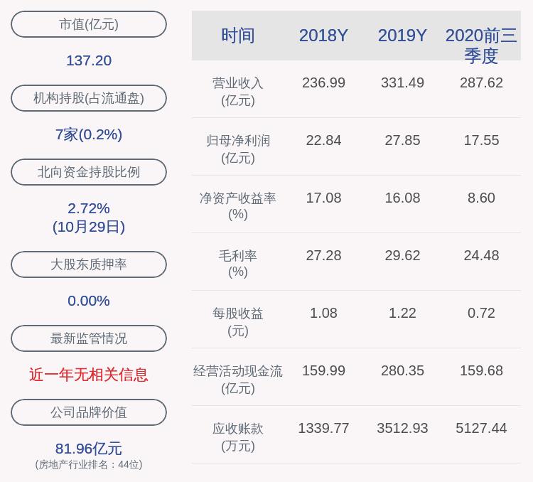 华发股份:2020年前三季度净利润约17.55亿元,同比增加1.45%