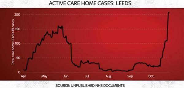 NHS内部文件显示英国养老院疫情疑比春季高峰期更严重