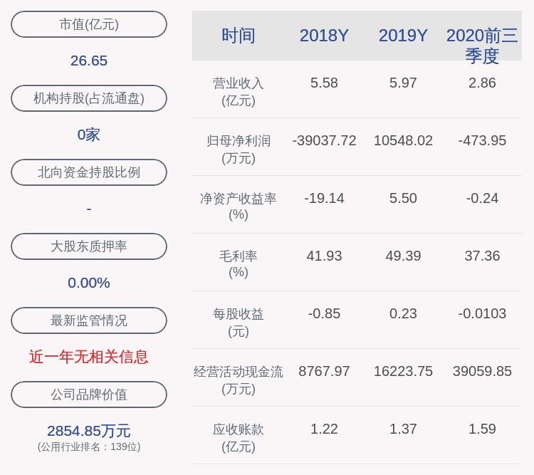 闽东电力:2020年前三季度净利润约-474万元,同比下降102.23%