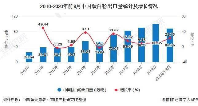 [2020年中国钛白粉行业市场现状及发展趋势分析 龙头企业延伸布局平抑供应端影响]