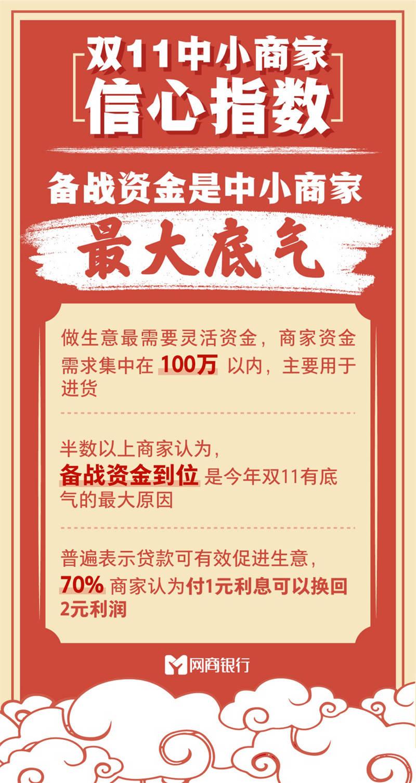 《双11中小商家信心指数》发布 安徽商家贷款额度全国前十