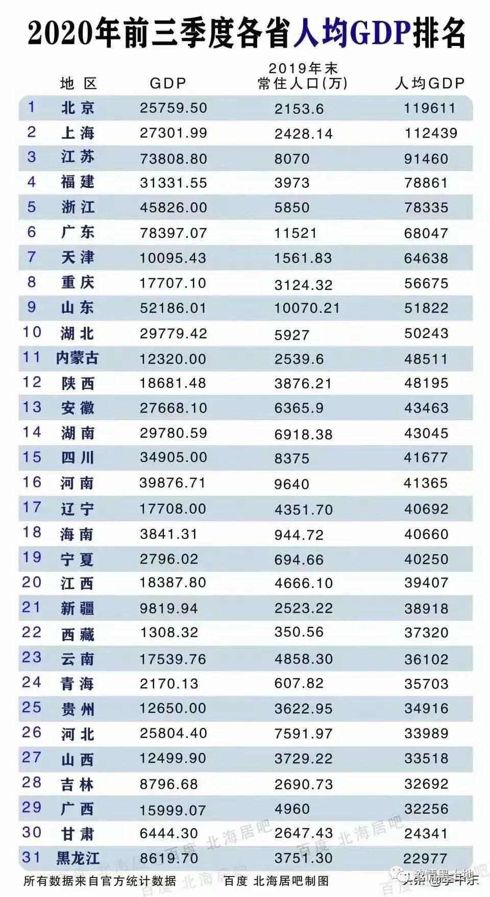 2020 武汉 人均gdp_武汉gdp