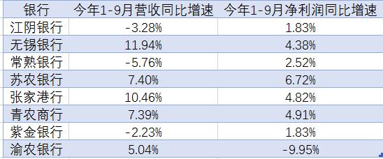 前三季8家A股农商行7家净利润增长,苏农银行净利增幅最大