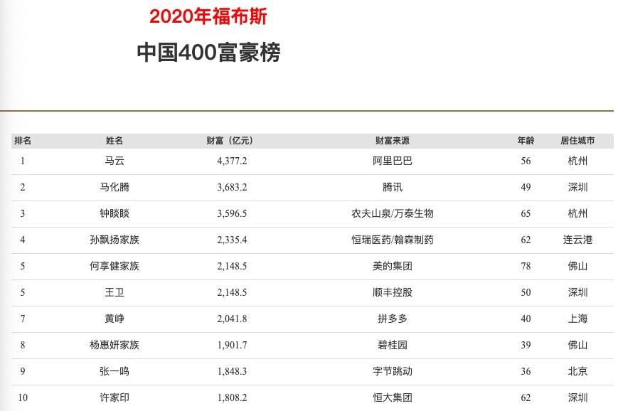 百事3平台官网福布斯中国富豪榜:马云4377亿蝉联首富,财富增长72%(图1)