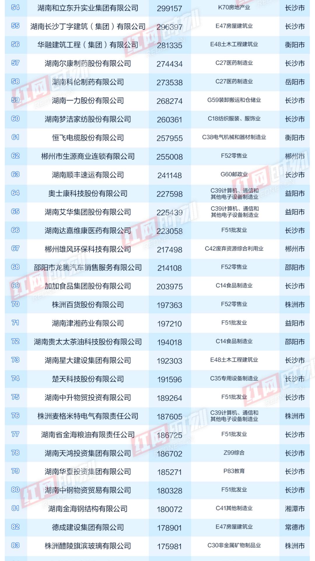 2020湖南省湘潭市gdp_2020年湖南省GDP20强县 不包括县级市 数据一览表