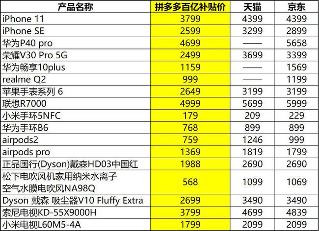 """买数码产品最高省近1000元!拼多多""""双11""""百亿补贴价曝光"""