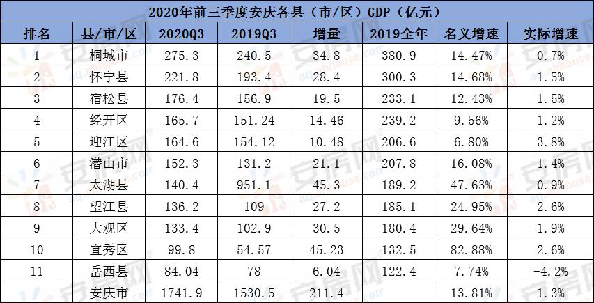 安庆各县城gdp2020_2020年度台州各县市区GDP排名揭晓 你们区排第几