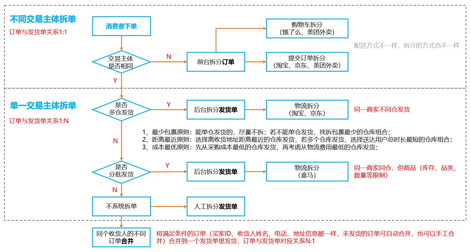 一幅图帮你搞懂订单的拆分与合并