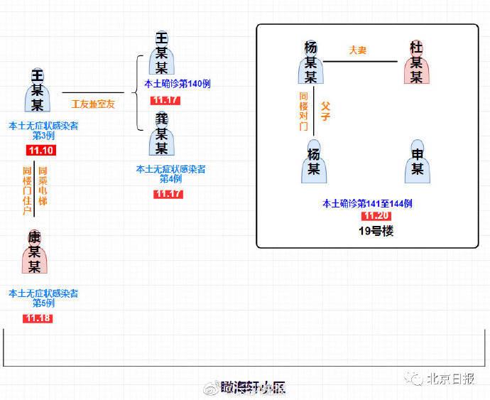 警惕!天津一涉疫小区已发现8名感染者,关系链条全梳理