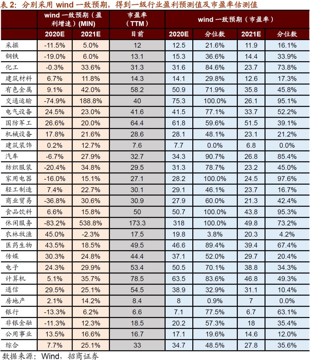 【招商策略】估值切换后,A股估值水平处在历史什么位置——A股投资策略周报(1122)