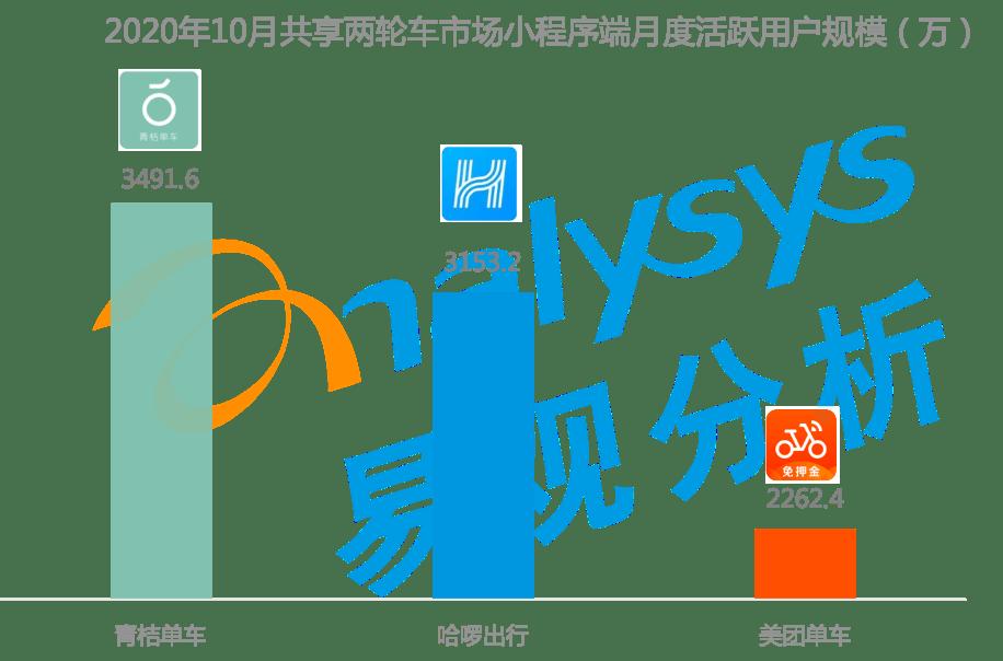 易观发布2020共享两轮车市场报告青桔规模居行业第一