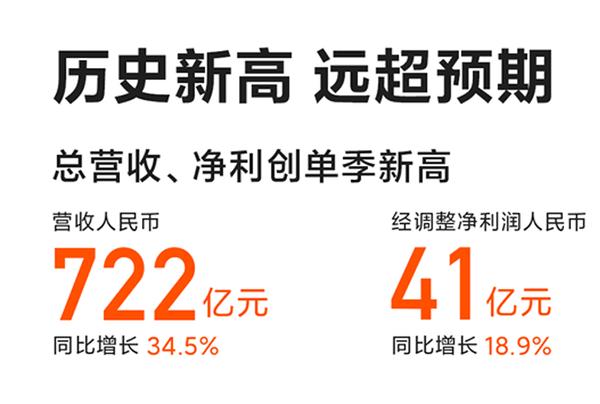小米Q3手机出货量同比增长45.3% 京东放心换服务助米粉购机无忧