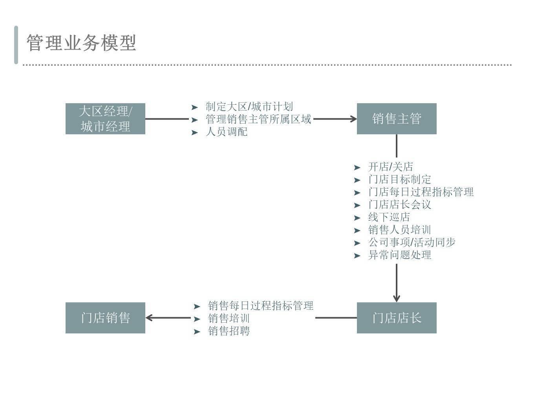 交易平台类商家端的管理赋能产品设计模式