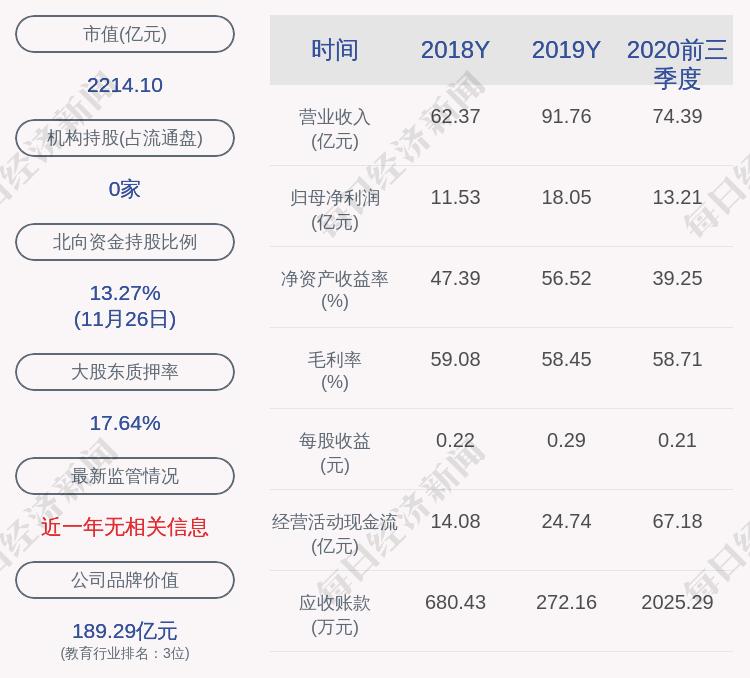 中公教育:股东王振东质押约3366万股