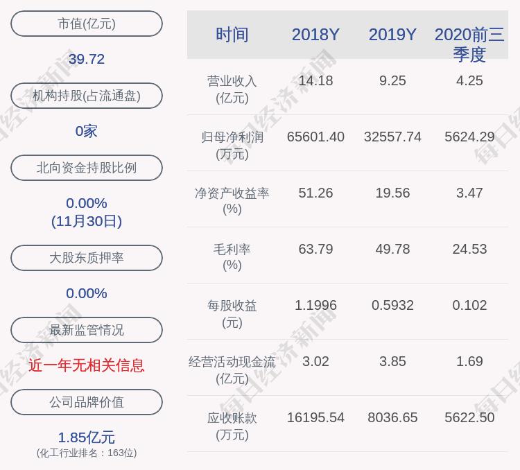 建新股份:23.25万股限售股12月4日解禁,占比0.04