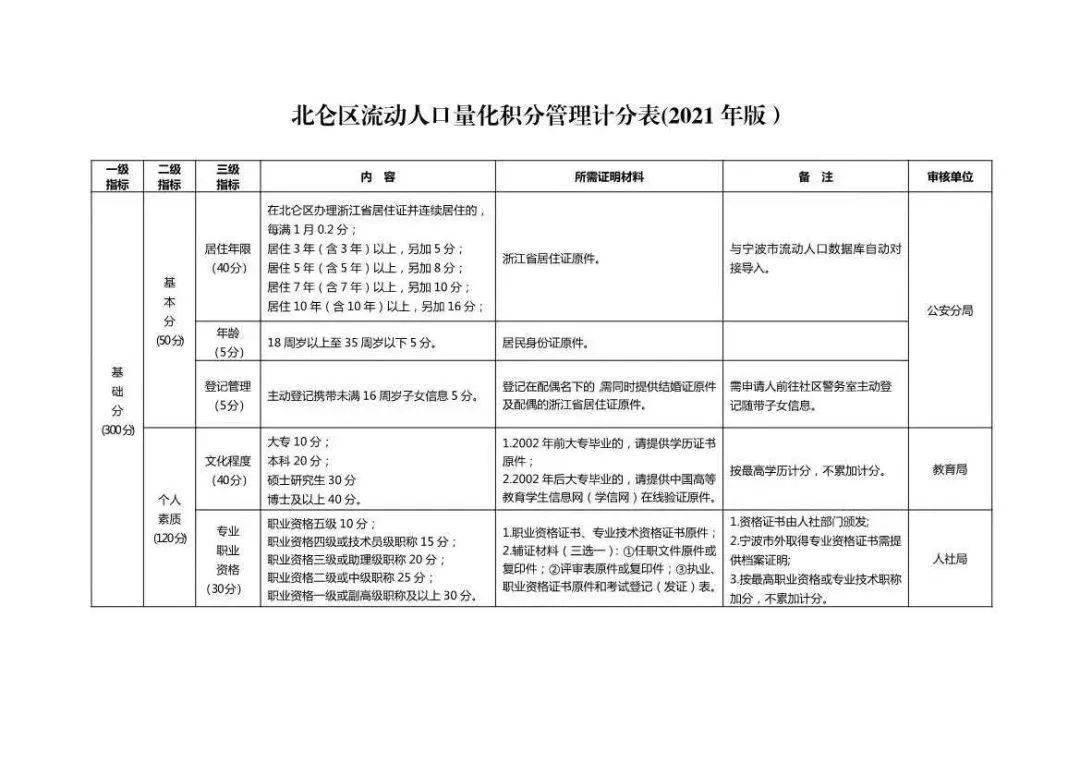 2021南京流动人口_南京人口密度分布图(2)
