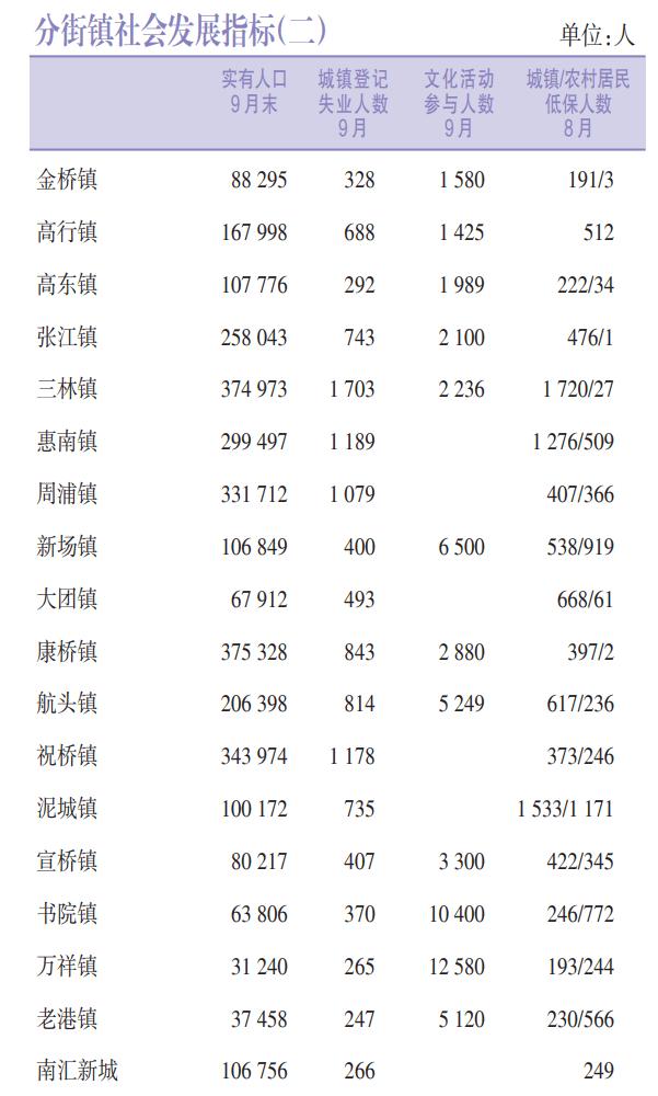 中山各区镇人口数据统计_中山各区地图