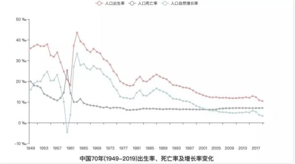 中国存在哪些人口问题_无标题